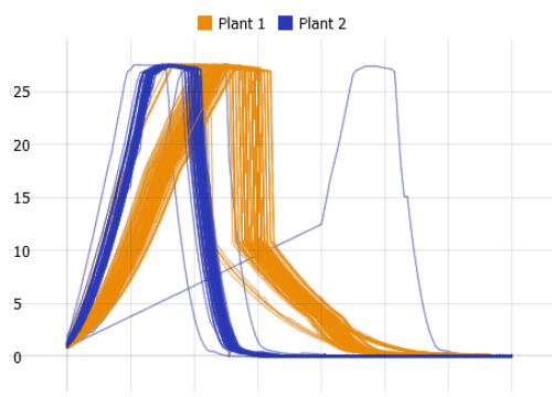 Analytics of many curves and spectra in Visplore