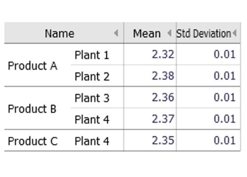 Descriptive statistics in Visplore