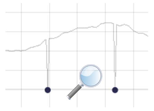 Outlier detection in Visplore