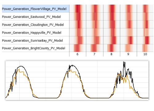 Validation of many predictive models in Visplore