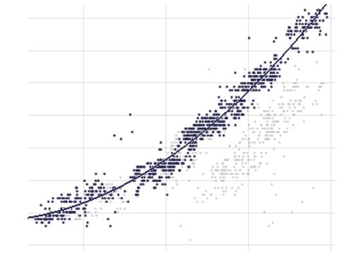 Analytics: Regression line fitting in Visplore