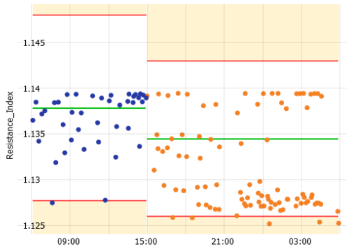 Statistical process control in Visplore