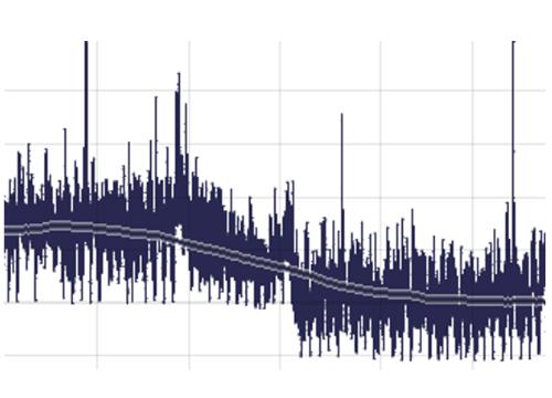 Analytics: Time series trending in Visplore
