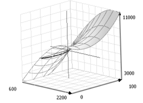 Response surface tool