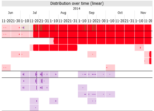 A scalable overview, when and where gaps, outliers, anomalies, nonconformities occur.