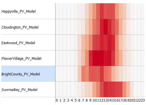 detailed performance analytics of a large number of predictive models