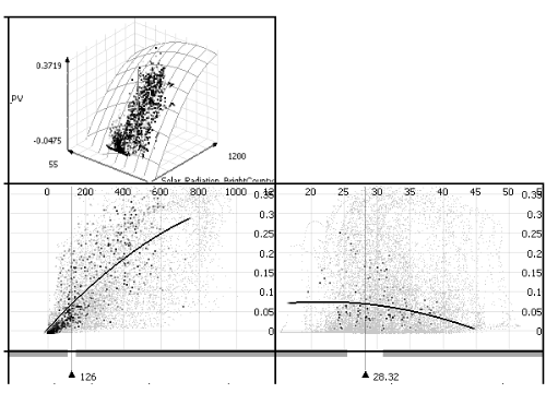 Analyze regression functions with 3, 4, 5 or more independent variables in Visplore.