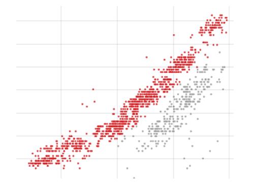 2D scatter plot in Visplore