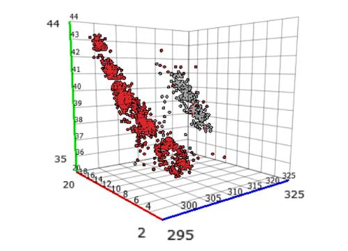 3D scatter plot in Visplore
