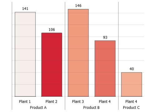 Bar chart in Visplore
