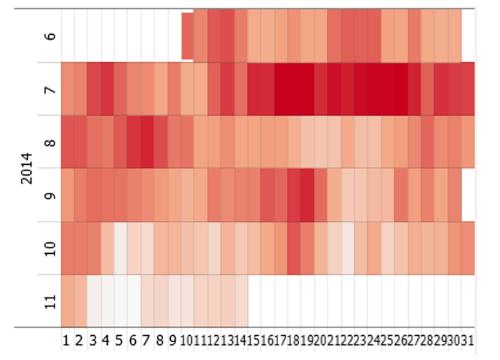 Calendar visualizations in Visplore