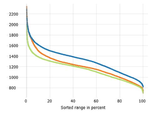 Duration curves plot in Visplore