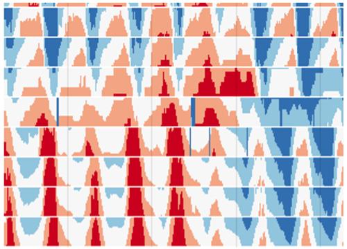 Horizon graph overview in Visplore