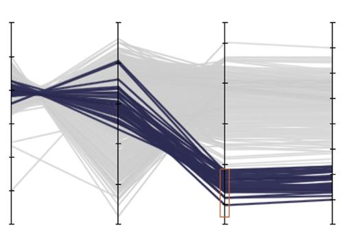 Parallel Coordinates plot in Visplore