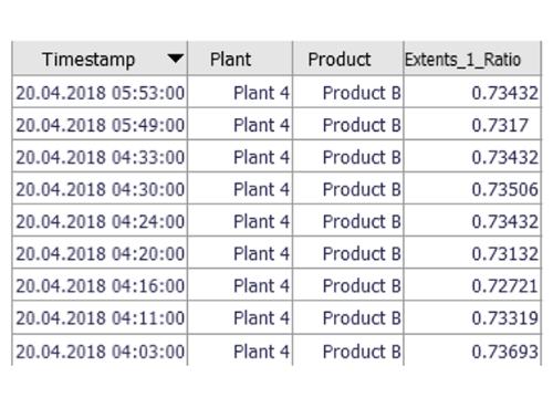 Spreadsheet table in Visplore