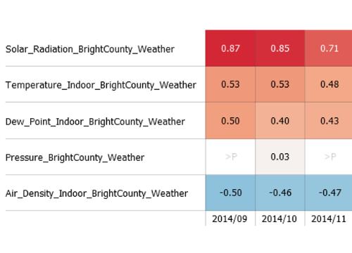 Target correlation overview in Visplore