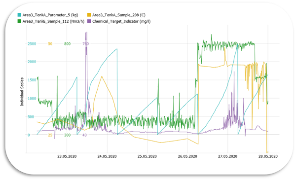 Fig. 3: Fast visualization of non-aggregated data